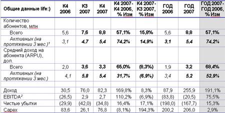 life:) финансовые и операционные результаты за 2007 год