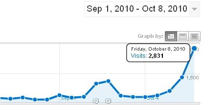 Количество посетителей на BeerPlace 08-08-2010