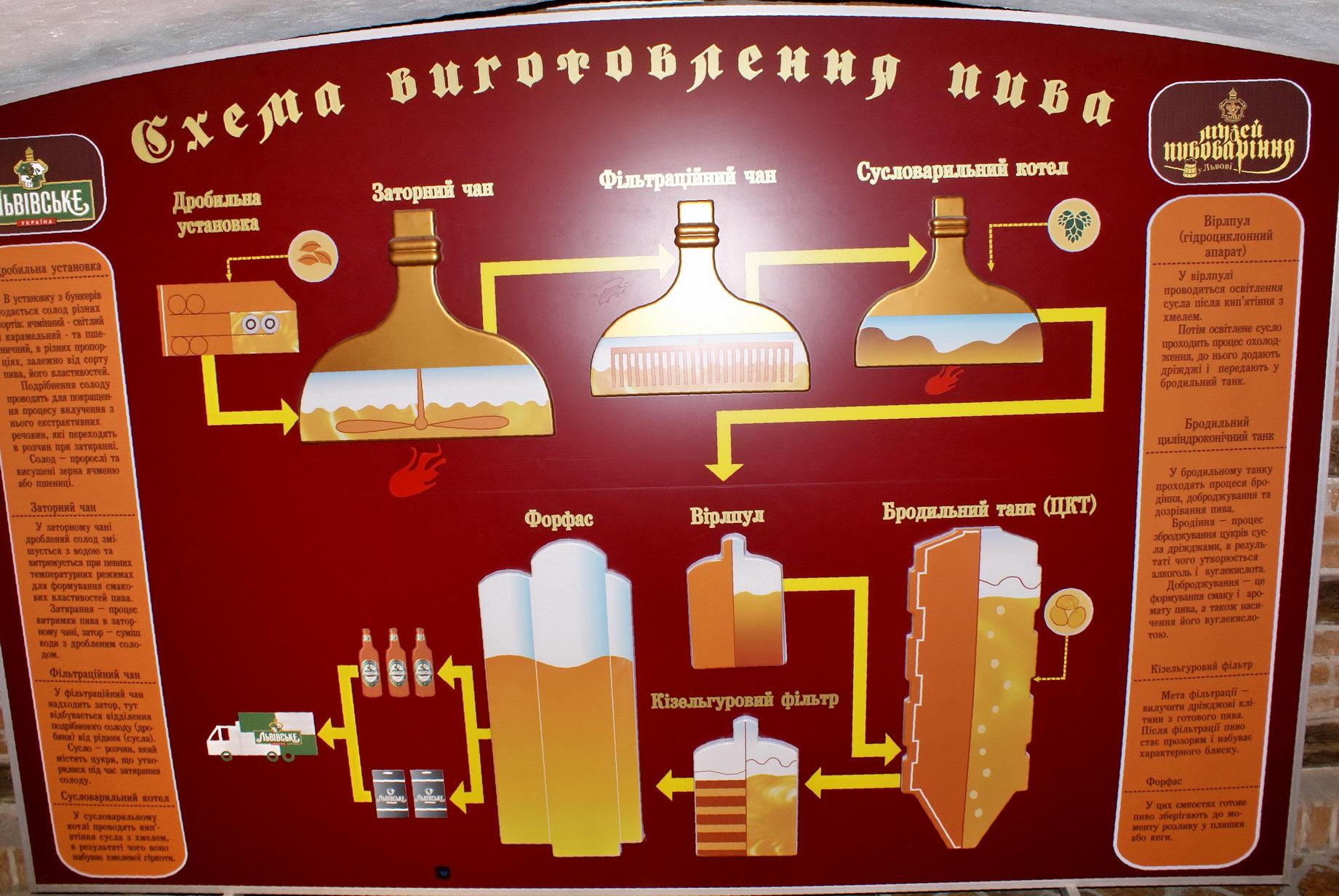 Львов. Музей пивоварения (Музей пива)