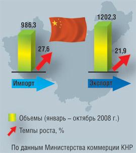 Динамика внешней торговли Китая