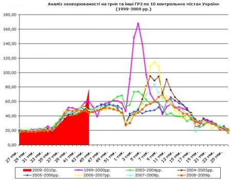 Статистика заболеваний гриппом и ОРВИ в Украине по годам/ Статистика захворювань на грип та ОРЗ в Україні