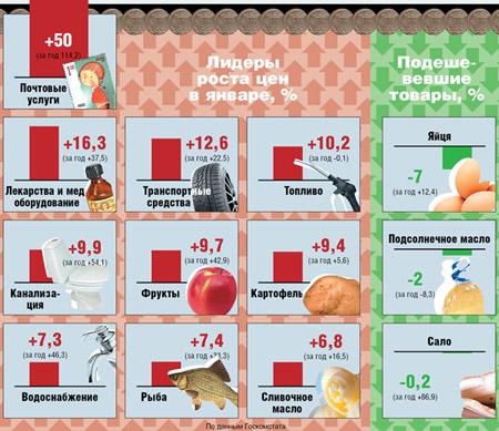 Инфляция в Украине, январь 2009